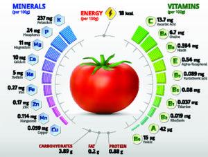 Tomato Vitamins